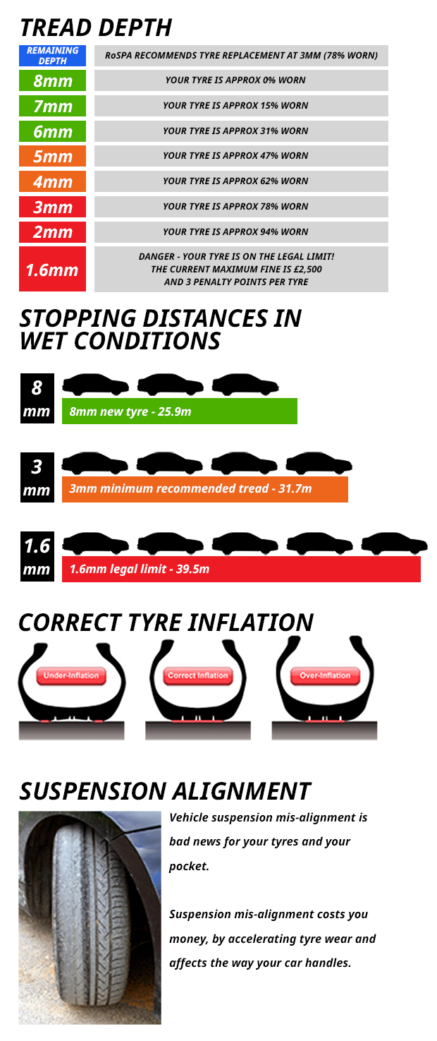 Tyre Tread Guide